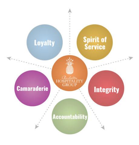 Charleston Hospitality Group Core Values