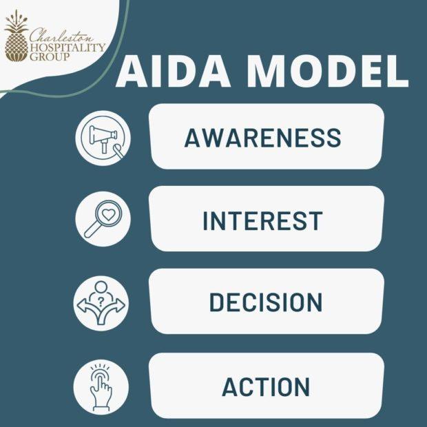 Chg Aida Model